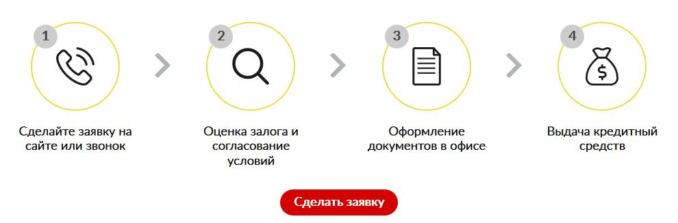 Автоломбард Мега Кредит