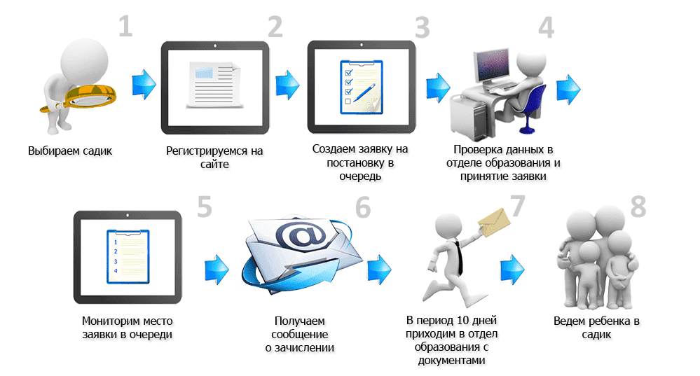 Регистрация в садик Украина